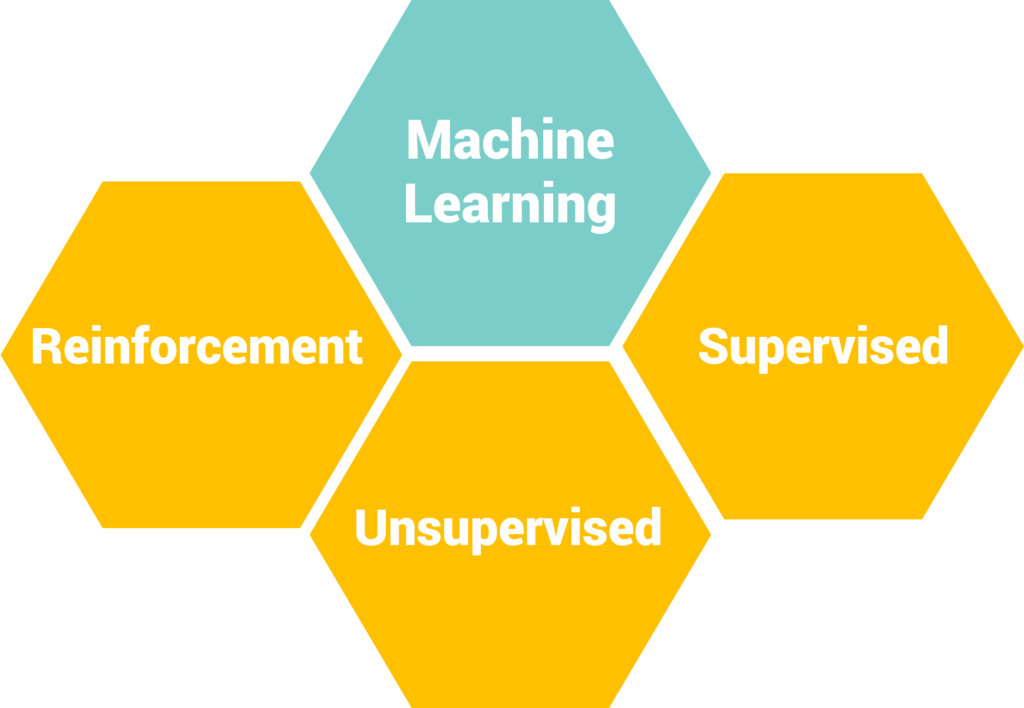 types-of-machine-learning-1024x708.png